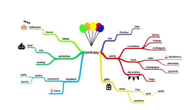 Birthday mind map