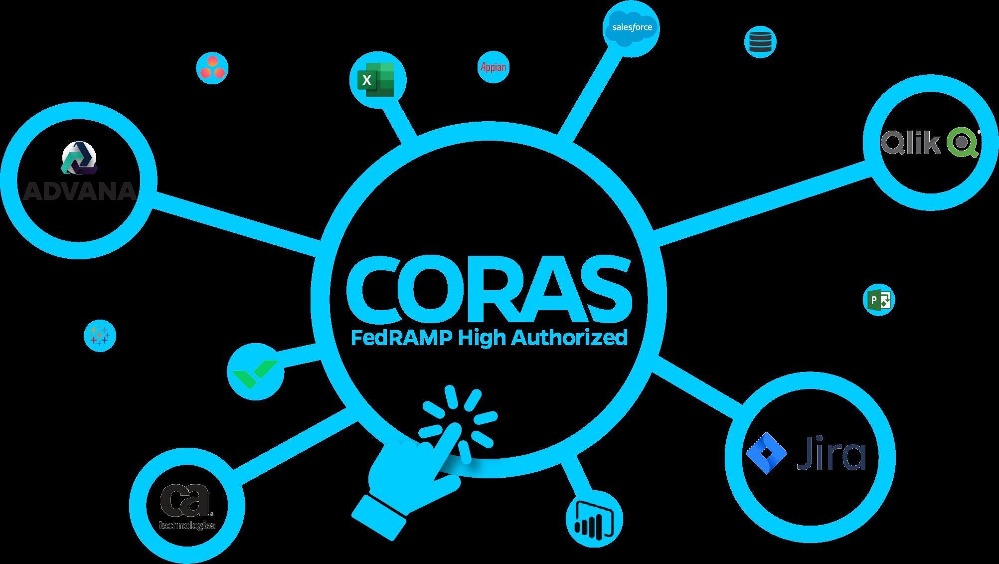 CORAS Integration Blue